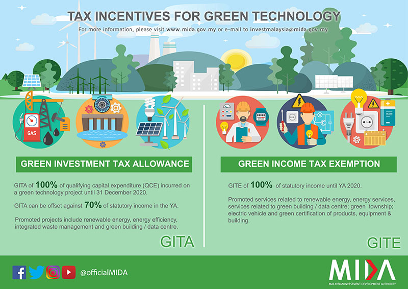Green investment tax GITA