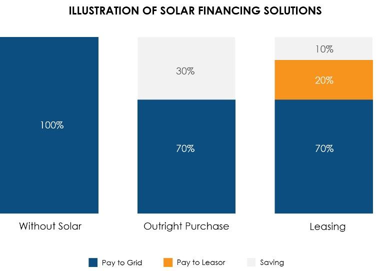 illustration of solar financing solutions comparison